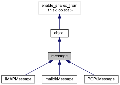 VMime: message Class Reference
